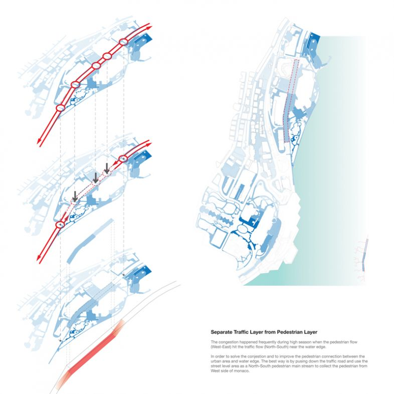 Analyses of Monaco  - Circulation & Flow - by Mingchen Cui